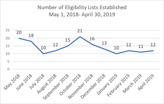 blue line chart showing the number of eligibility lists established